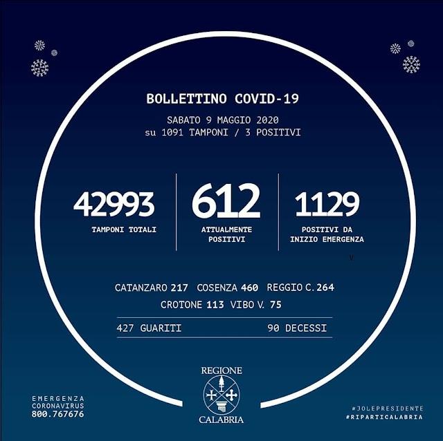 ⭕️ +3 su 1091 tamponiBOLLETTINO #REGIONECALABRIA