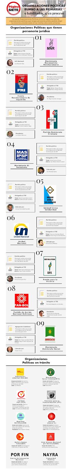 [partidos-politicos-bolivia-informa-2018-reyqui%5B14%5D]