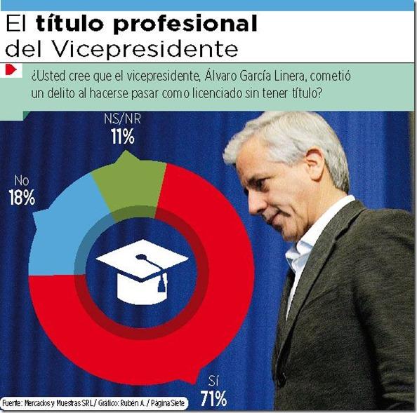 Bolivia: 71% cree que el Vice cometió un delito al figurar como licenciado