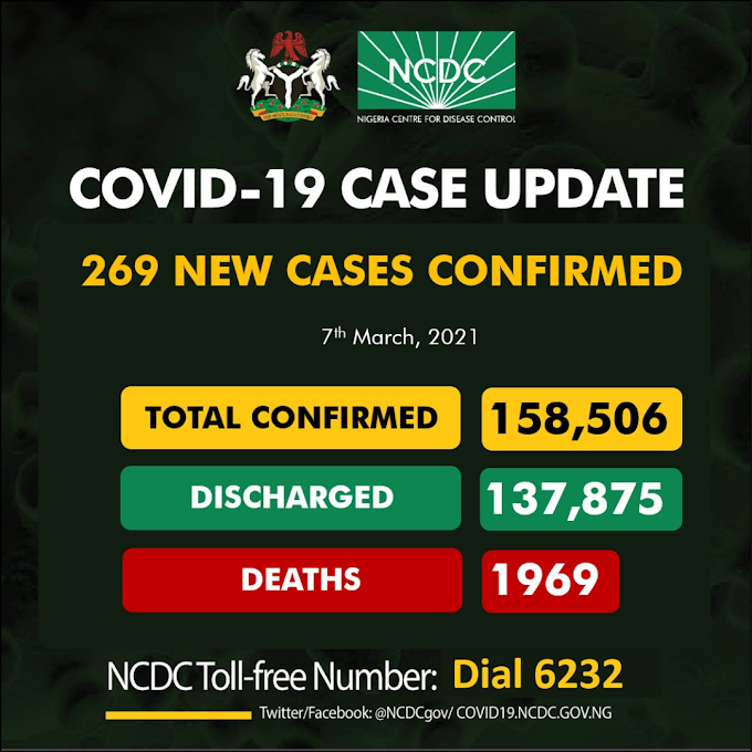 #COVID19: 269 New Cases Of Coronavirus Recorded In Nigeria As Toll Hit 158,506