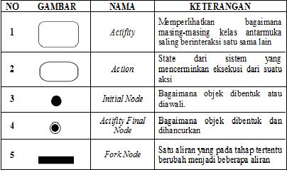 Si1322475766 widuri daftar simbol activity diagram ccuart Choice Image