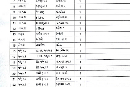 HTAT Bharti 2017 Bharuch District Official List Declared