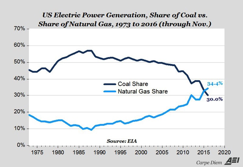 Share of coal and nat gas for US electric generation over time
