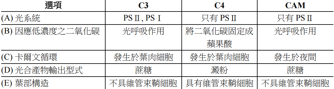 104 年 - 中國醫藥大學 學士後中醫  生物學#24110