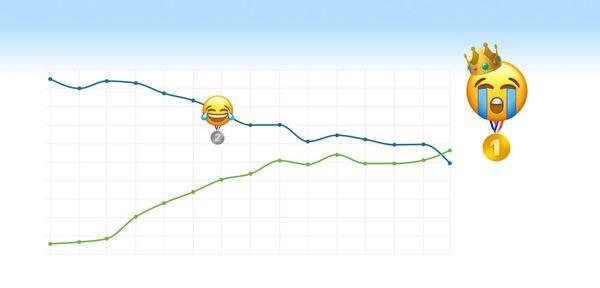 Mobile phone keyboard emojis photo and usage