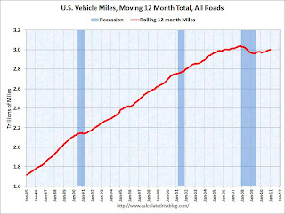 DOT: Vehicle Miles Driven increased slightly in January