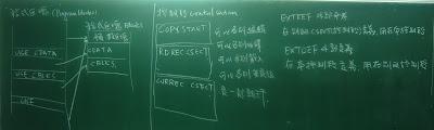 程式區塊及控制段