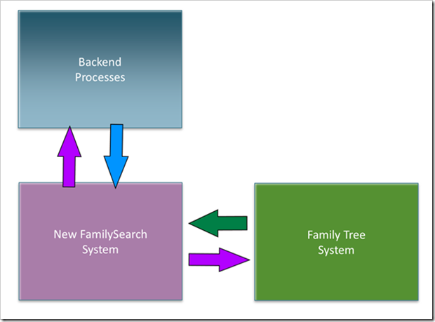 The current FamilySearch Family Tree architecture synchronizes through New FamilySearch