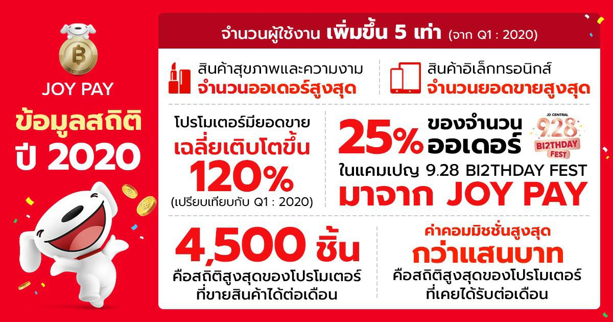 JD Central ปลื้ม ยอด  JOY PAY ทุบสถิติ ปี 2020 โต 5 เท่า