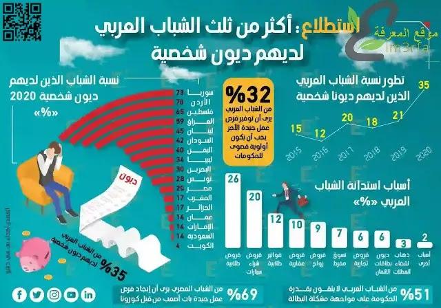 في استطلاع مجتمعي : أكثر من ثلث الشباب العربي لديهم ديون شخصية