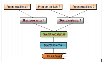 Arsitektur tiga-skema sistem manajemen basis data