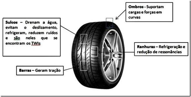 pneus-descrevendo