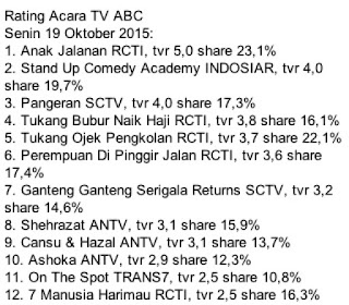 rating terbaru sinetron anak jalanan, rating ggs returns