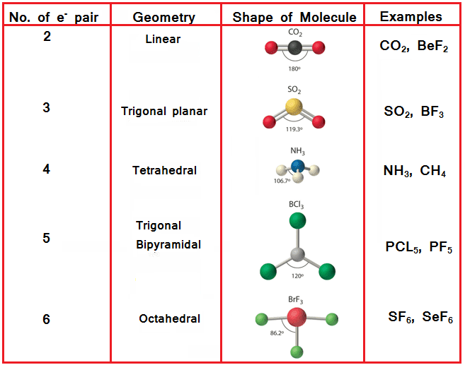 vsepr theory 1 experiment 17 : lewis dot structure / vsepr theory materials: molecular model kit introduction although it has recently become possible to image molecules and even.