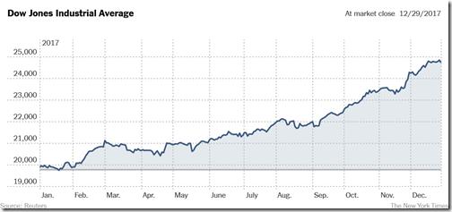 2017 stock market