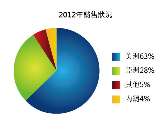 圖十二 2012年儒鴻各國銷售狀況