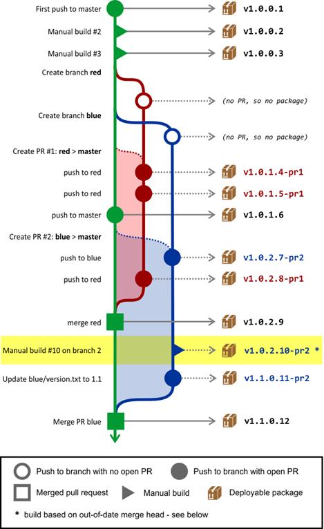 semantic merging 500px