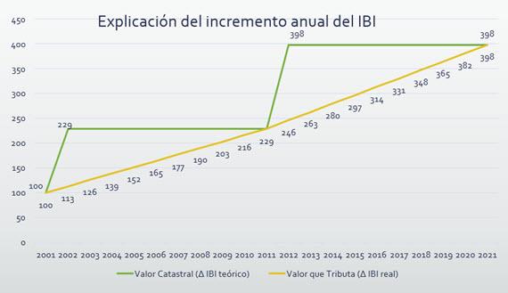 Tasas e impuestos del Ayuntamiento de Madrid para 2015