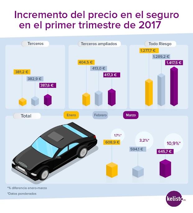 El precio del seguro de coche sube un 6 en el primer trimestre - Seguro de coche para 6 meses ...
