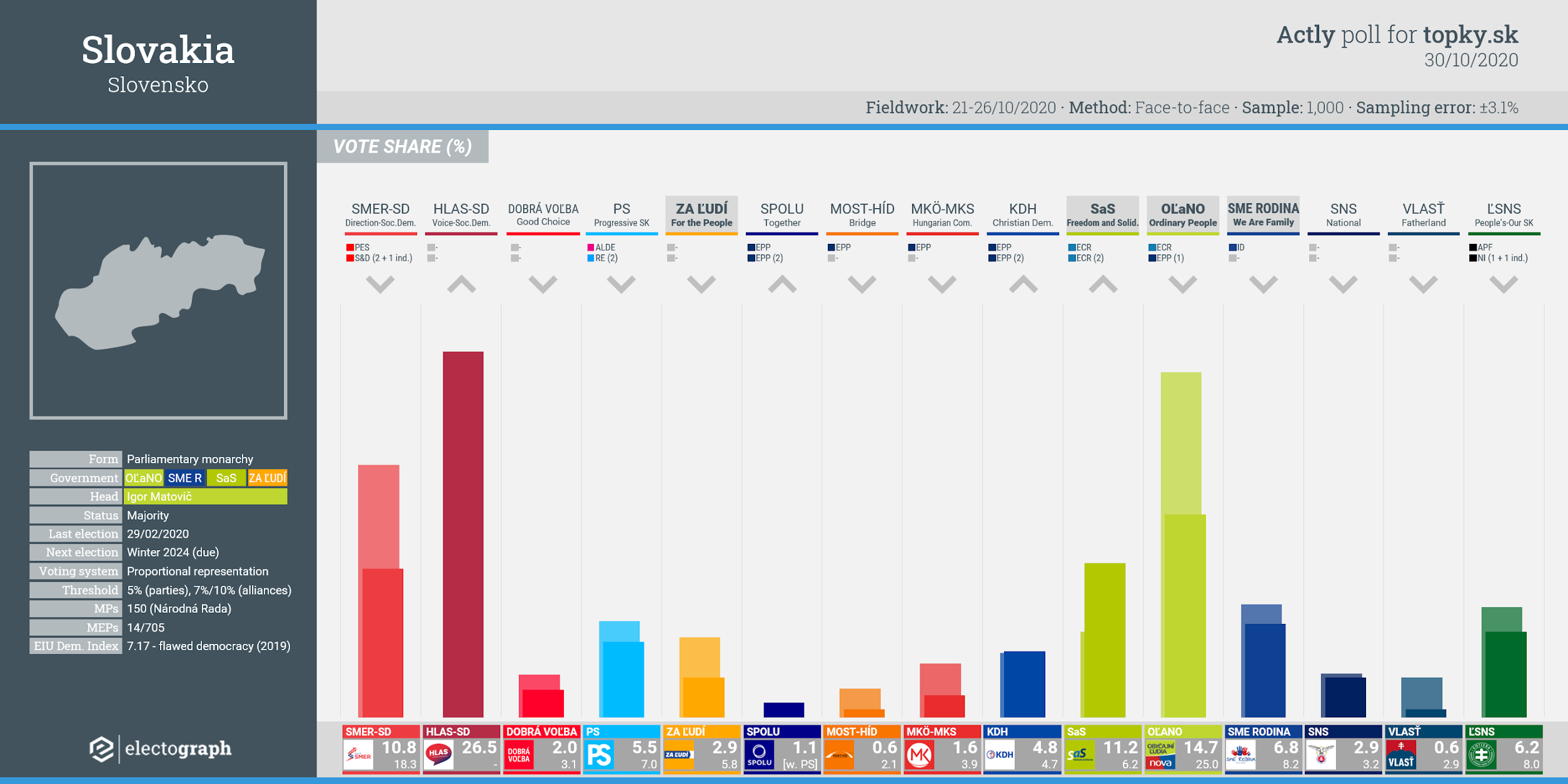 SLOVAKIA: Actly poll chart for topky.sk, 30 October 2020