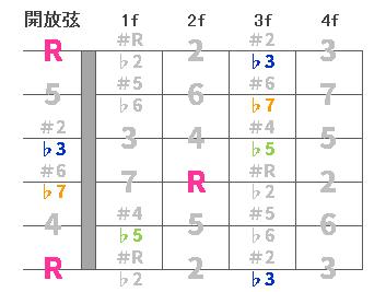 chord4-Em7-5-00.png