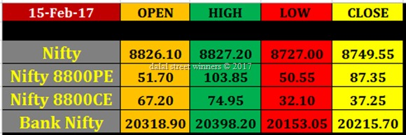 Today's stokc Market closing rates 15 feb 2017