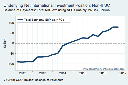 Underlying Net International Investment Position
