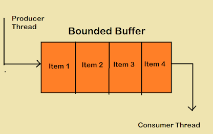 How to Implement Bounded Buffer in Java? Example