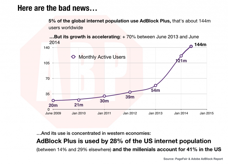 AdBlock monthly active users