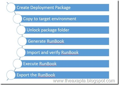 How to deploy a Package [AX7]
