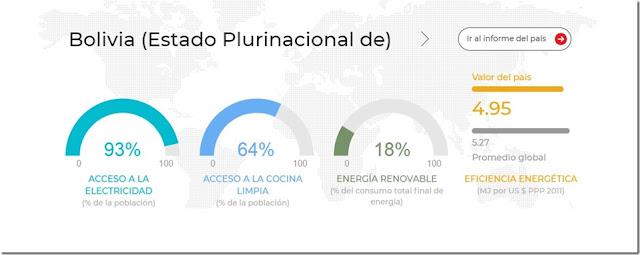 El 7% de la población boliviana aún vive sin energía eléctrica