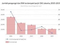 Melihat Banjir Jakarta Dengan Data, Cara Yang Paling Rasional Untuk Menjudge