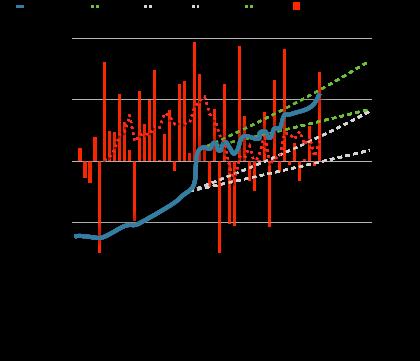 Graf över statiska planen