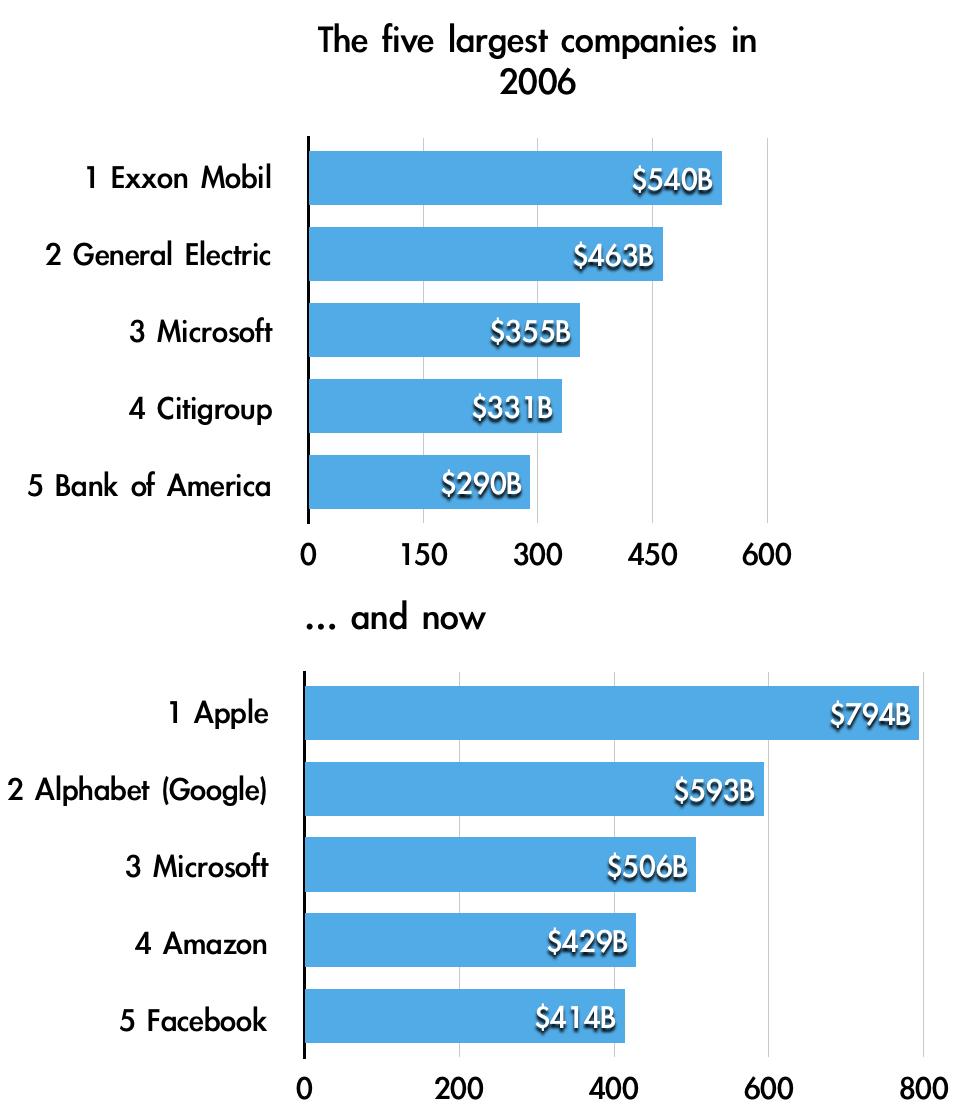 Top5 companies