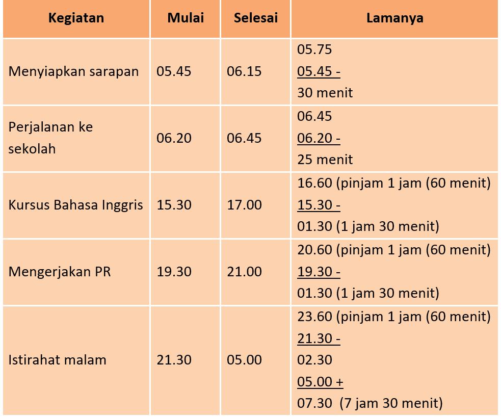Kunci Jawaban Halaman 90, 91, 92, 93, 94 Tema 6 Kelas 3