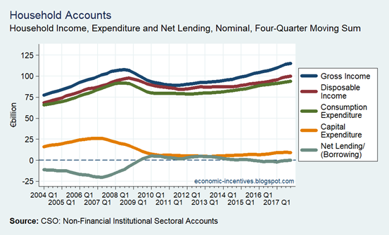 Household Sector Income Expenditure and Net Lending