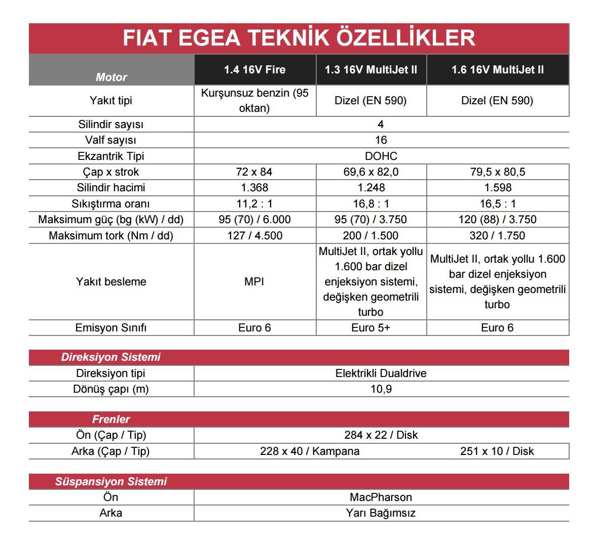 Yeni-Fiat-Egea-teknik-ozellikler-01.jpg