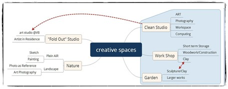 Mind map of my creative spaces