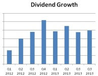 Building a Dividend Growth Portfolio for Passive Income