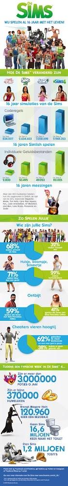 De Sims 4 infografiek