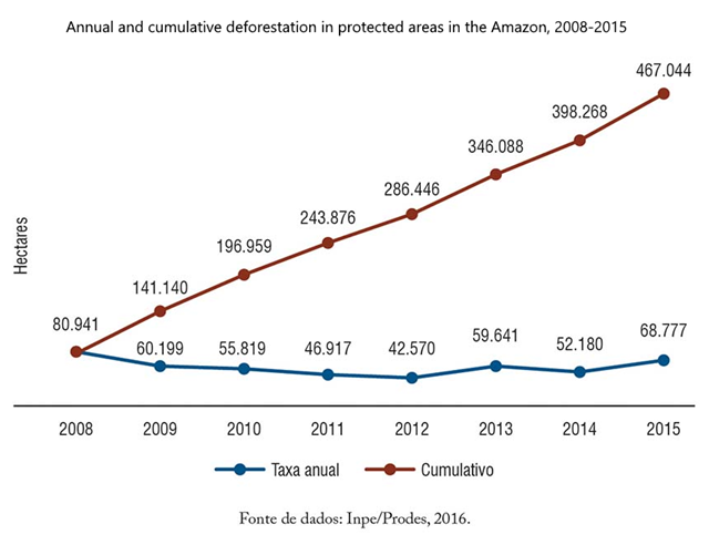 Annual and cumulative deforestation in protected areas in the Amazon, 2008-2015. Graphic: Inpe and Prodes, 2016
