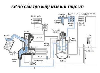 Nguyên lý hoạt động cơ bản của máy nén khi trục vít