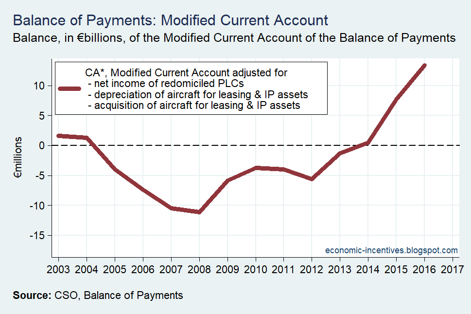 [Balance-of-Payments-Modified-Current%5B1%5D]