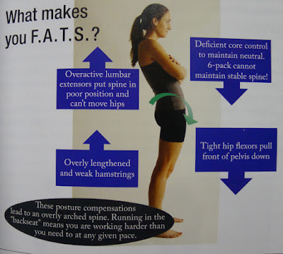 F.A.T.S (Female Adolescent Texting Syndrome)