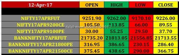 Today's stock Market closing rates 12 april 2017