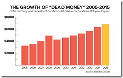 Canada Dead money