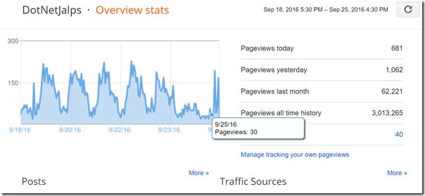 StatisticsBlogger