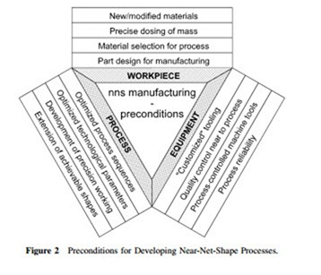 NEAR-NET-SHAPE PROCESSES:AN APPROACH TO NEAR-NET-SHAPE