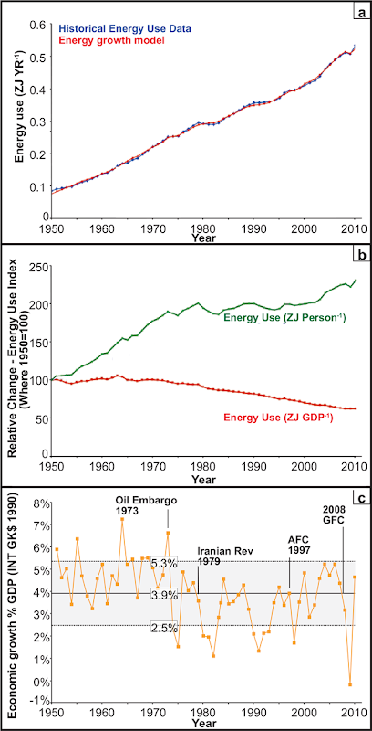 Energy use model: (A) Energy growth predictions compared with historical energy use data. (B) Historical energy use change in ZJ person-1 (Individual energy use) and ZJ GDP-1 (Economy-wide energy use). (C) Historical economic growth rates. Graph: Wagner, et al., 2016 / PLOS One