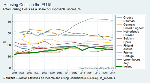 EU15 SILC Housing Costs to Disposable Income 2004-2017